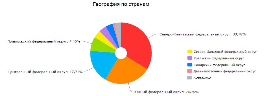 Статистика Россия